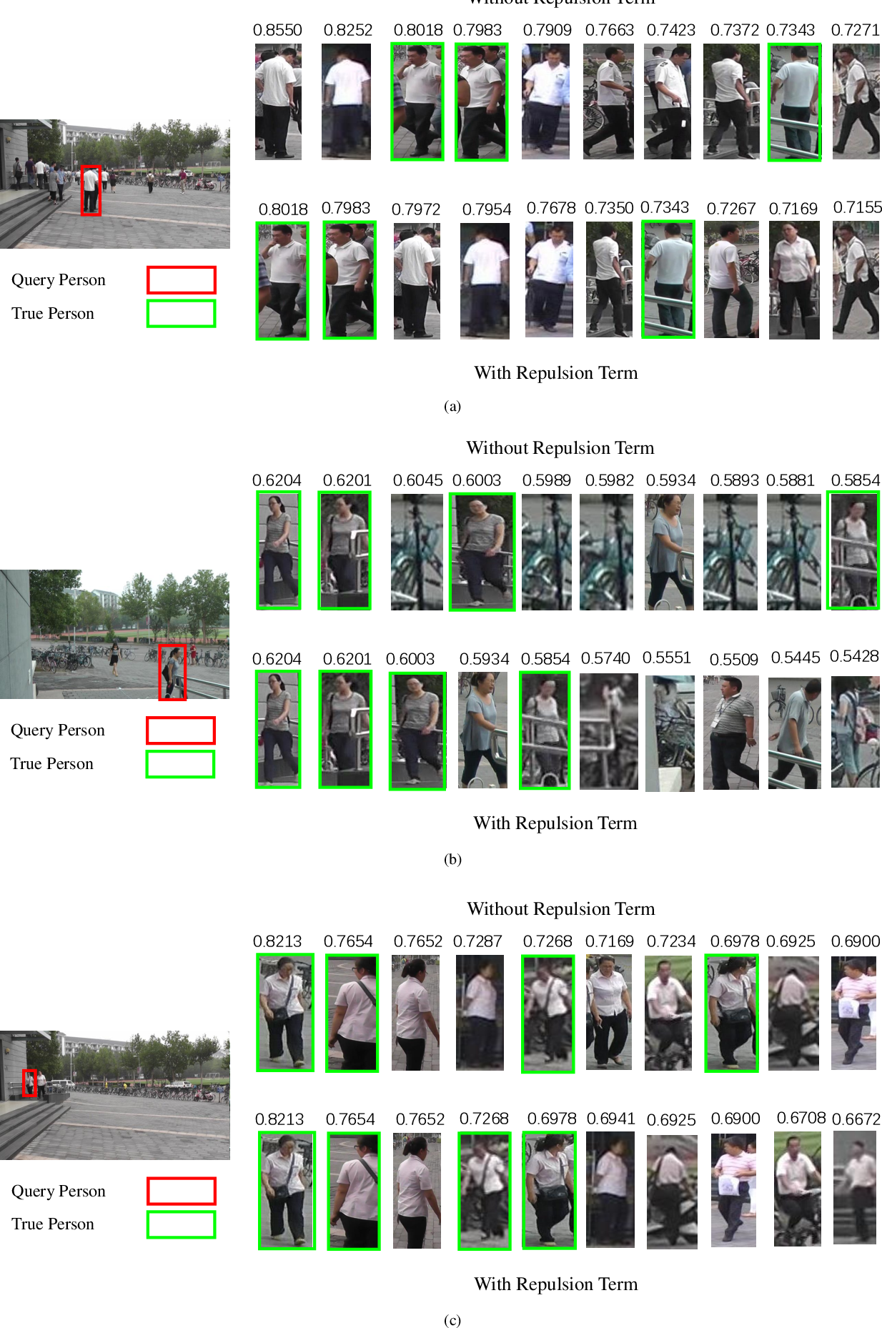 Figure 4 for Joint Person Objectness and Repulsion for Person Search