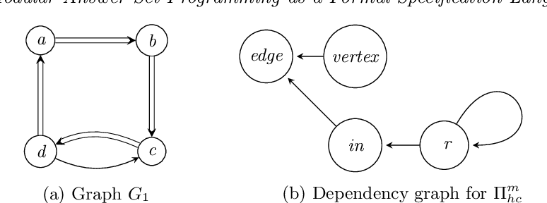 Figure 1 for Modular Answer Set Programming as a Formal Specification Language