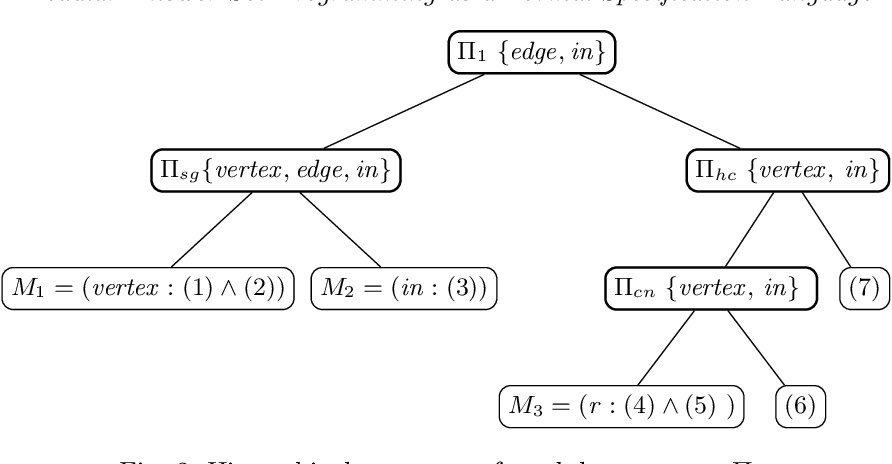 Figure 2 for Modular Answer Set Programming as a Formal Specification Language