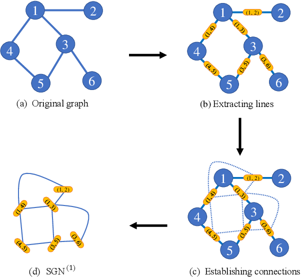 Figure 1 for Subgraph Networks with Application to Structural Feature Space Expansion