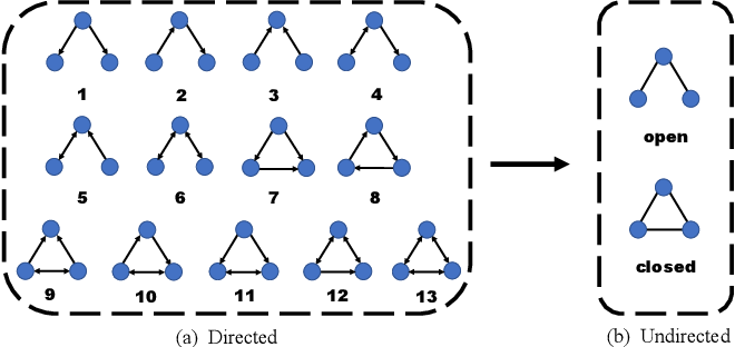 Figure 3 for Subgraph Networks with Application to Structural Feature Space Expansion