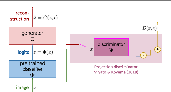 Figure 3 for Understanding invariance via feedforward inversion of discriminatively trained classifiers