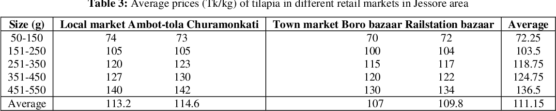 Table 4 from Tilapia (Oreochromis mossambicus) Marketing