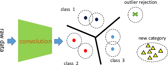 Figure 3 for Robust Classification with Convolutional Prototype Learning