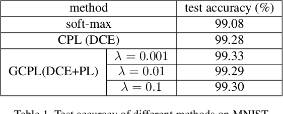 Figure 2 for Robust Classification with Convolutional Prototype Learning