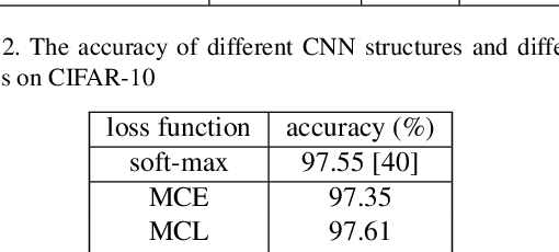 Figure 4 for Robust Classification with Convolutional Prototype Learning