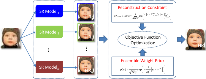 Figure 1 for Ensemble Super-Resolution with A Reference Dataset