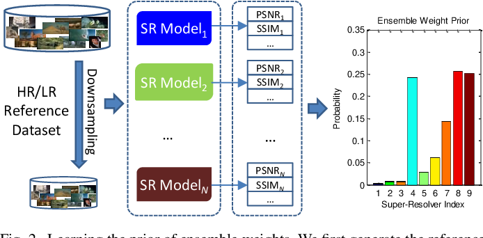 Figure 4 for Ensemble Super-Resolution with A Reference Dataset