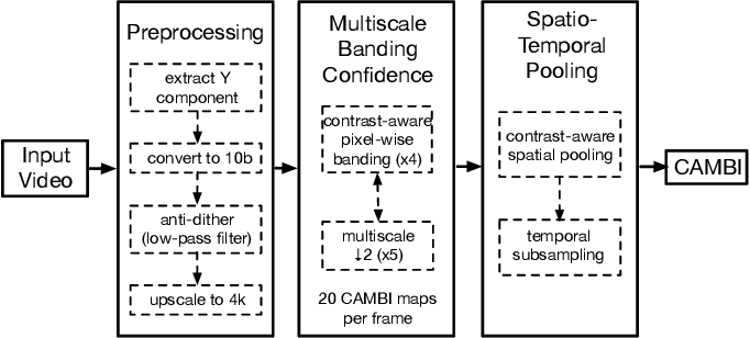 Figure 2 for CAMBI: Contrast-aware Multiscale Banding Index