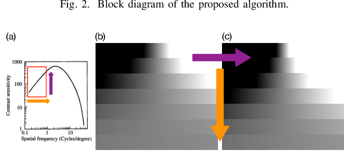 Figure 3 for CAMBI: Contrast-aware Multiscale Banding Index