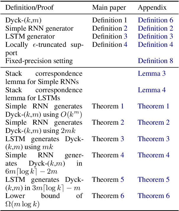 Figure 2 for RNNs can generate bounded hierarchical languages with optimal memory