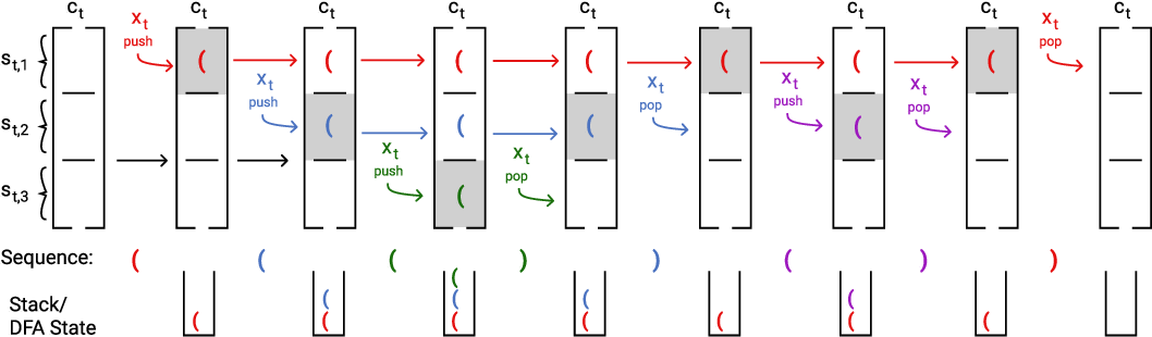Figure 3 for RNNs can generate bounded hierarchical languages with optimal memory