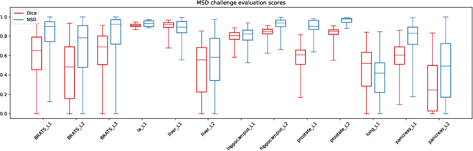 Figure 1 for AutoML Segmentation for 3D Medical Image Data: Contribution to the MSD Challenge 2018