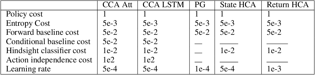 Figure 4 for Counterfactual Credit Assignment in Model-Free Reinforcement Learning