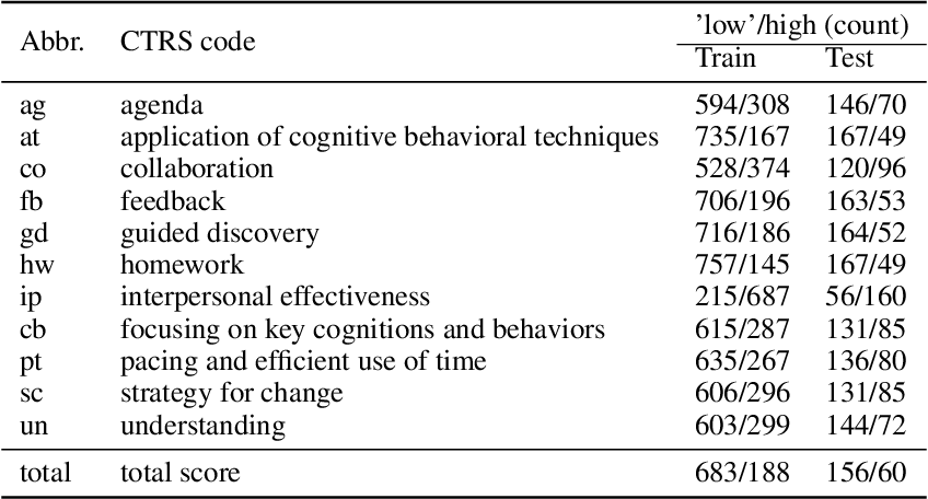 Figure 2 for An Automated Quality Evaluation Framework of Psychotherapy Conversations with Local Quality Estimates