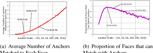 Figure 1 for HAMBox: Delving into Online High-quality Anchors Mining for Detecting Outer Faces