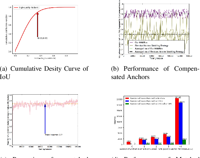 Figure 3 for HAMBox: Delving into Online High-quality Anchors Mining for Detecting Outer Faces