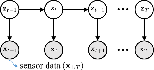 Figure 1 for Physics-guided Deep Markov Models for Learning Nonlinear Dynamical Systems with Uncertainty