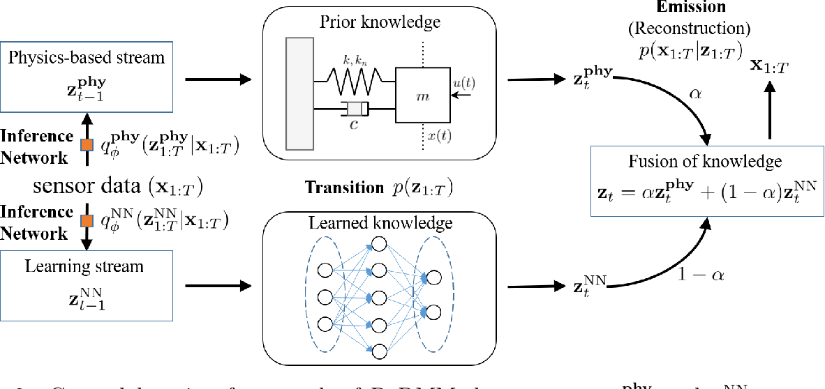 Figure 3 for Physics-guided Deep Markov Models for Learning Nonlinear Dynamical Systems with Uncertainty