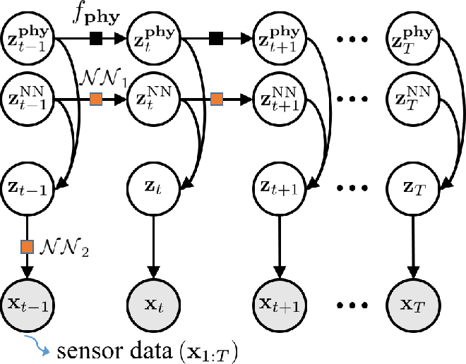 Figure 4 for Physics-guided Deep Markov Models for Learning Nonlinear Dynamical Systems with Uncertainty