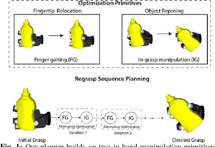 Figure 1 for Geometric In-Hand Regrasp Planning: Alternating Optimization of Finger Gaits and In-Grasp Manipulation