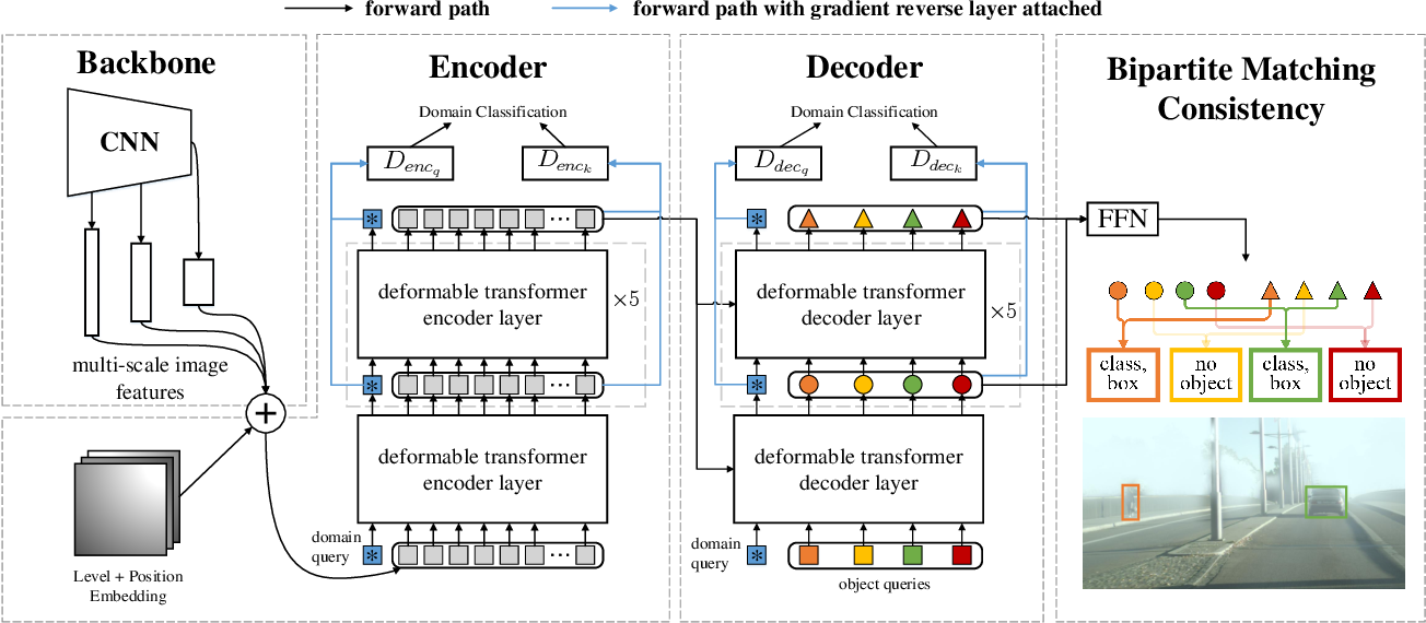 Figure 3 for Exploring Sequence Feature Alignment for Domain Adaptive Detection Transformers