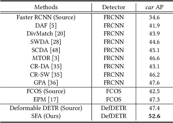Figure 4 for Exploring Sequence Feature Alignment for Domain Adaptive Detection Transformers
