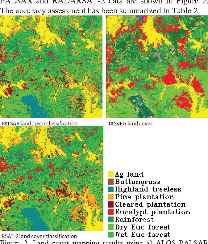 Figure 2. Land cover mapping results using a) ALOS PALSAR and b) RADARSAT-2 data, and c) Comparison with TASVEG.