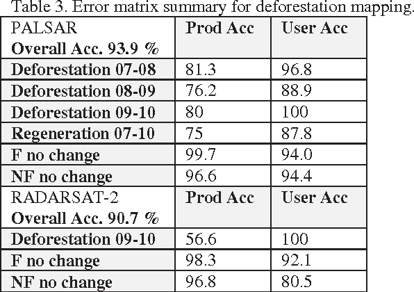 Table 3. Error matrix summary for deforestation mapping.