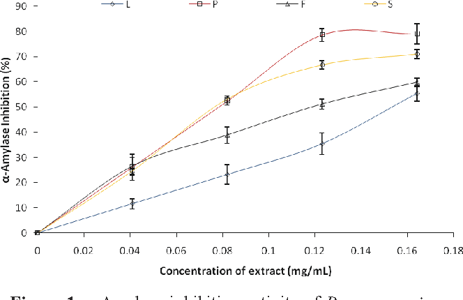 Figure 1. α-Amylase inhibition activity of Persea americana leaves and fruit parts extract.