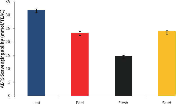 Figure 4. ABTS* radical scavenging ability of phenolic extracts of leaves and fruit parts of Persea americana.