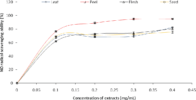 Figure 5. Nitric oxide (NO) radical scavenging ability of phenolic extracts of leaves and fruit parts of avocado (Persea americana) pear.
