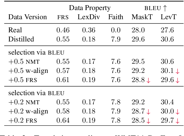 Figure 3 for How Does Distilled Data Complexity Impact the Quality and Confidence of Non-Autoregressive Machine Translation?