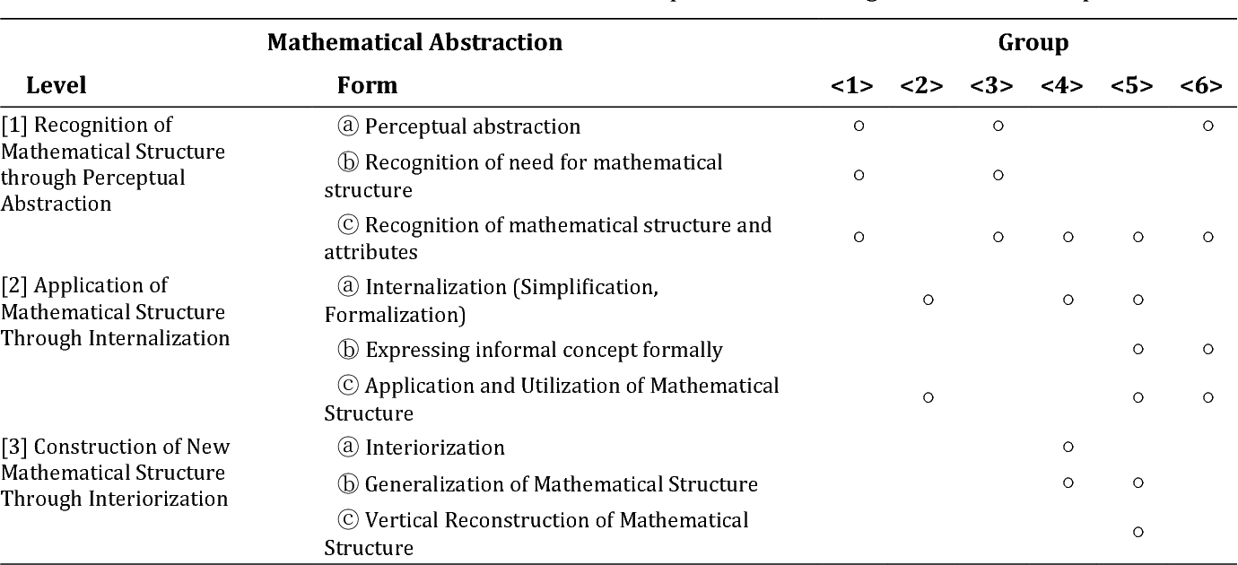 Table 2 from Mathematical Abstraction in the Solving of Ill