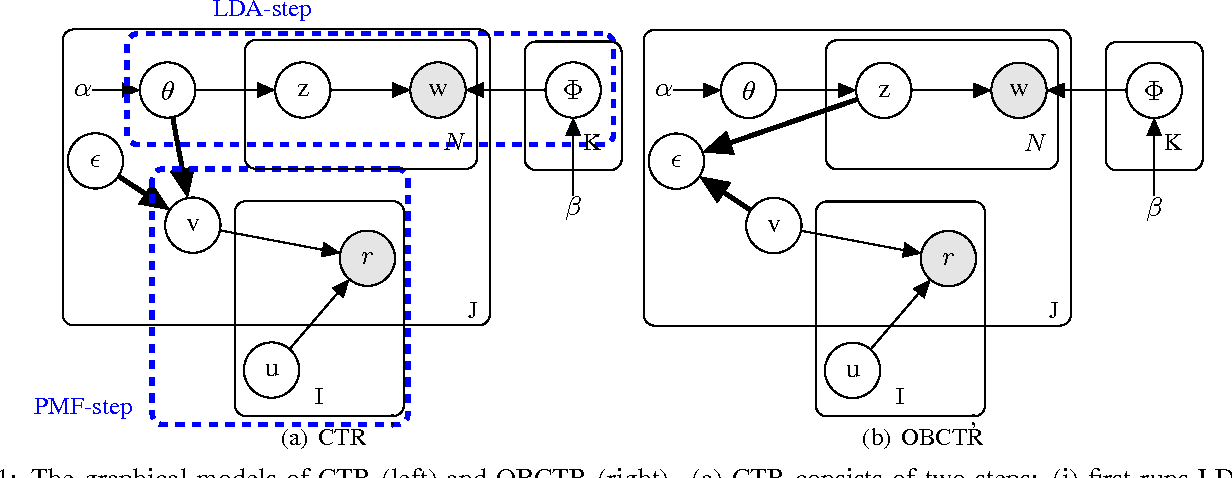 Figure 1 for Online Bayesian Collaborative Topic Regression