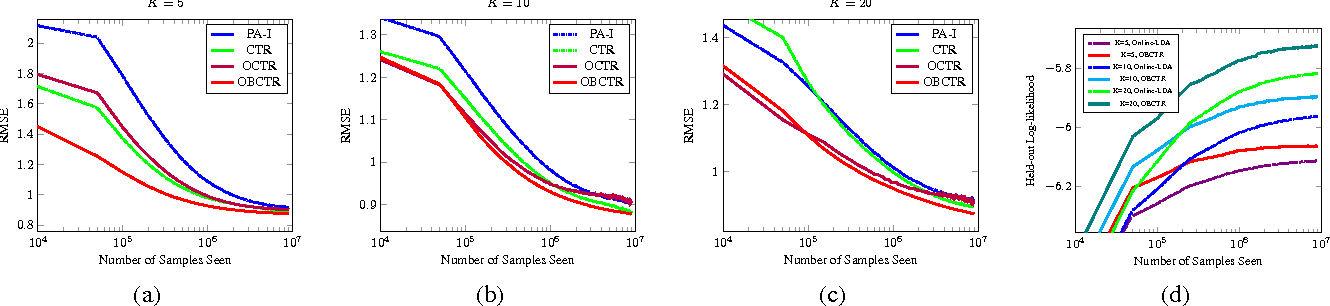 Figure 3 for Online Bayesian Collaborative Topic Regression