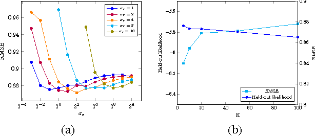 Figure 4 for Online Bayesian Collaborative Topic Regression