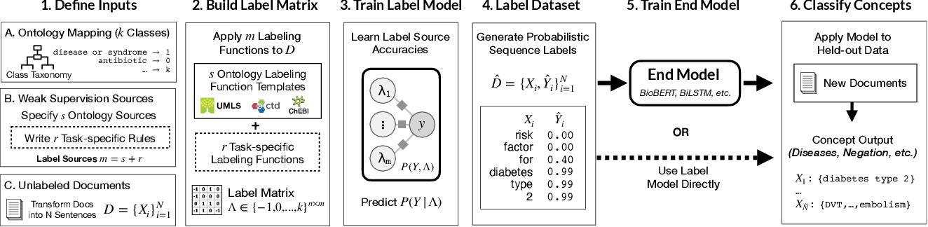 Figure 1 for Trove: Ontology-driven weak supervision for medical entity classification
