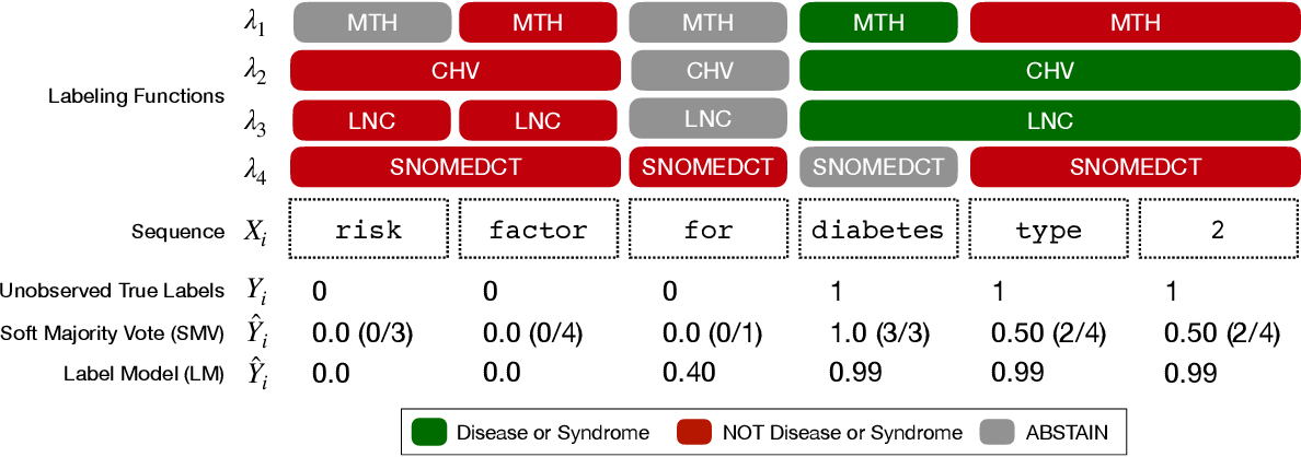 Figure 3 for Trove: Ontology-driven weak supervision for medical entity classification