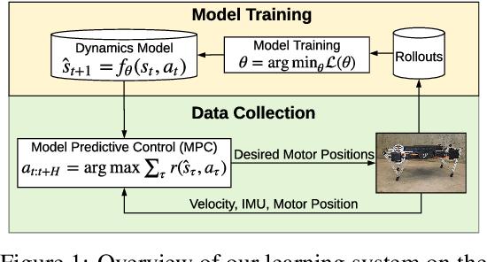 Figure 1 for Data Efficient Reinforcement Learning for Legged Robots