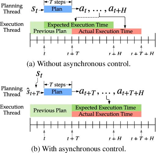 Figure 2 for Data Efficient Reinforcement Learning for Legged Robots