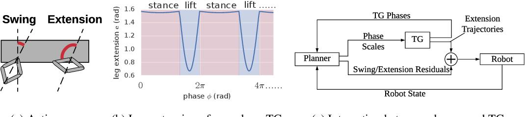 Figure 3 for Data Efficient Reinforcement Learning for Legged Robots