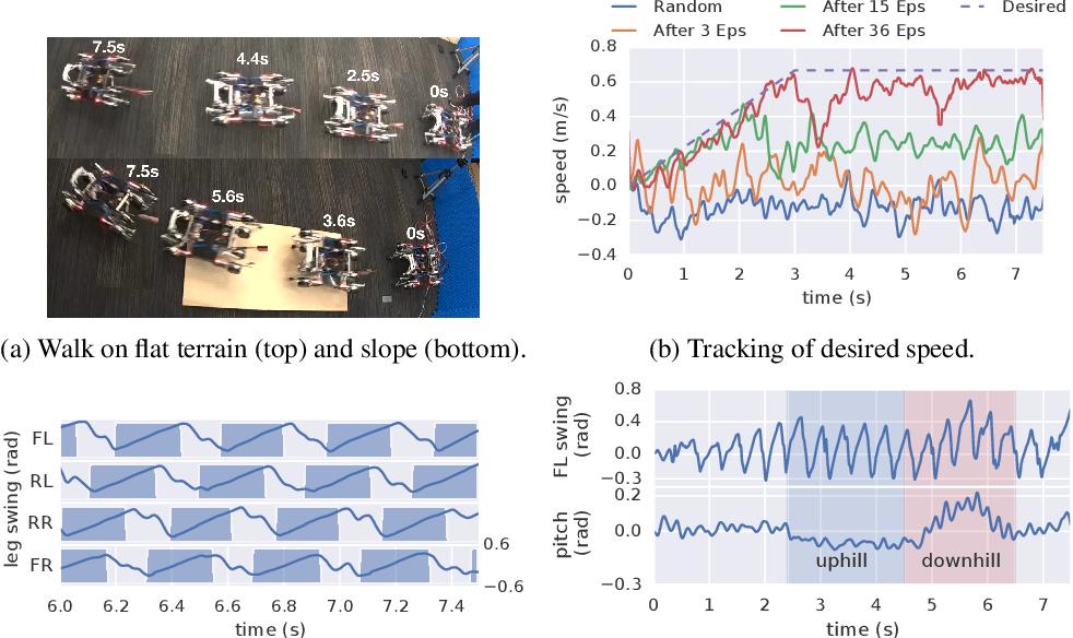 Figure 4 for Data Efficient Reinforcement Learning for Legged Robots
