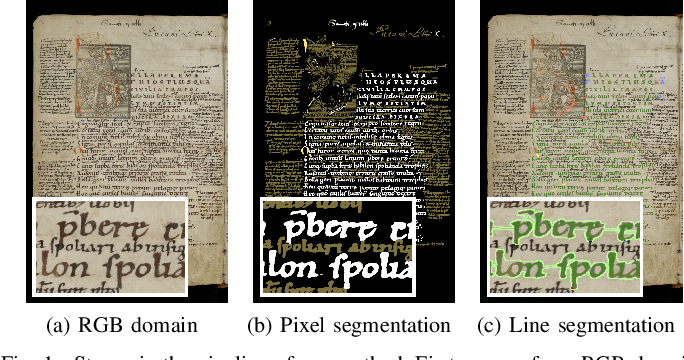 Figure 1 for Labeling, Cutting, Grouping: an Efficient Text Line Segmentation Method for Medieval Manuscripts