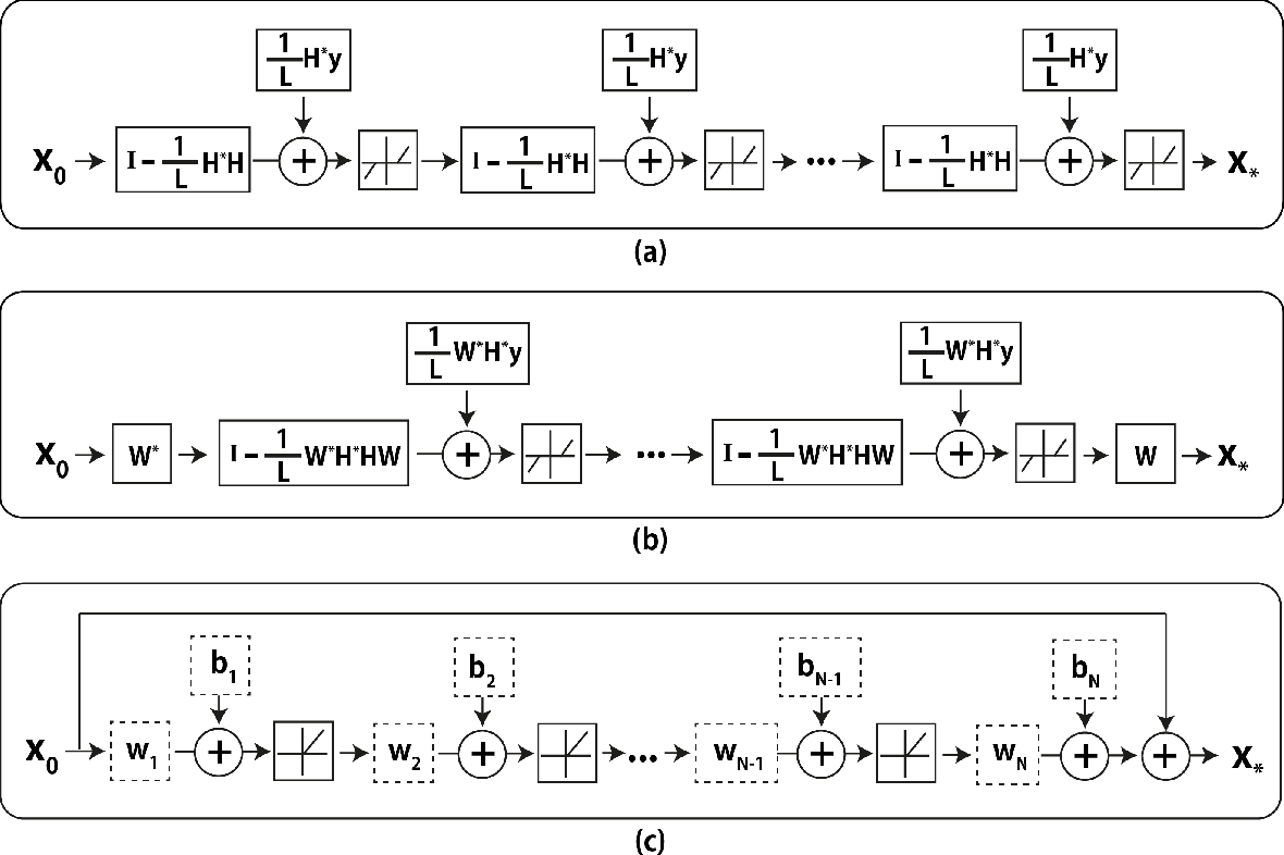 Figure 1 for Deep Convolutional Neural Network for Inverse Problems in Imaging