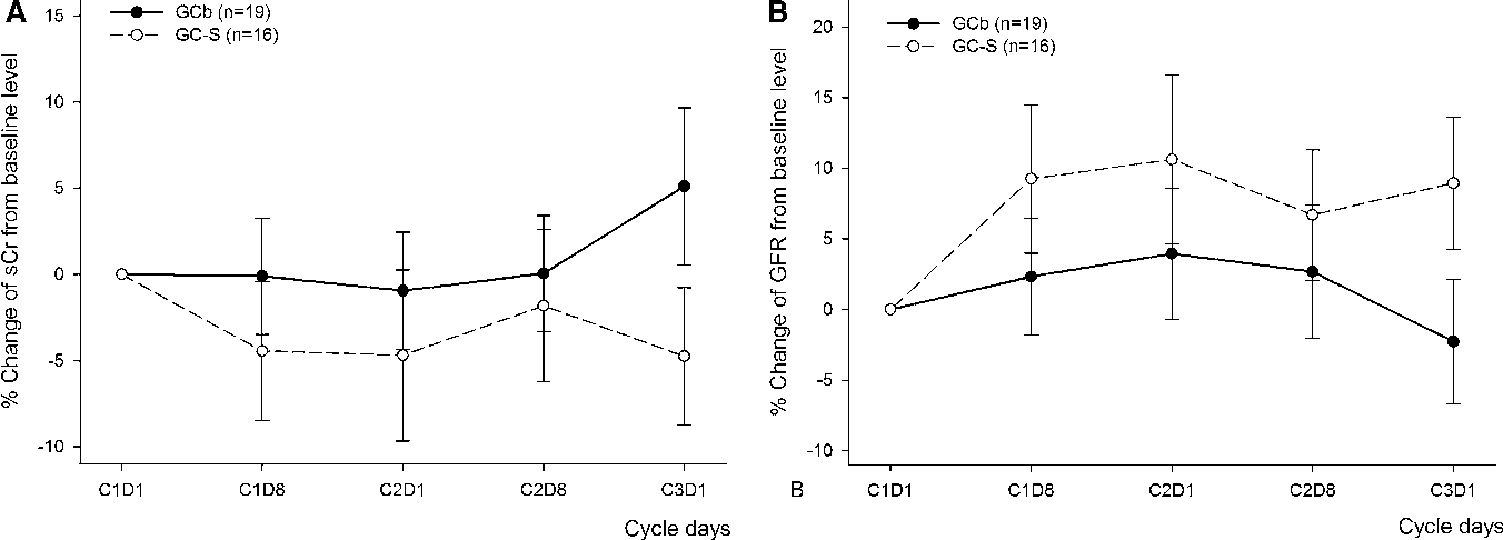 Figure 2 from Gemcitabine plus split-dose cisplatin could be
