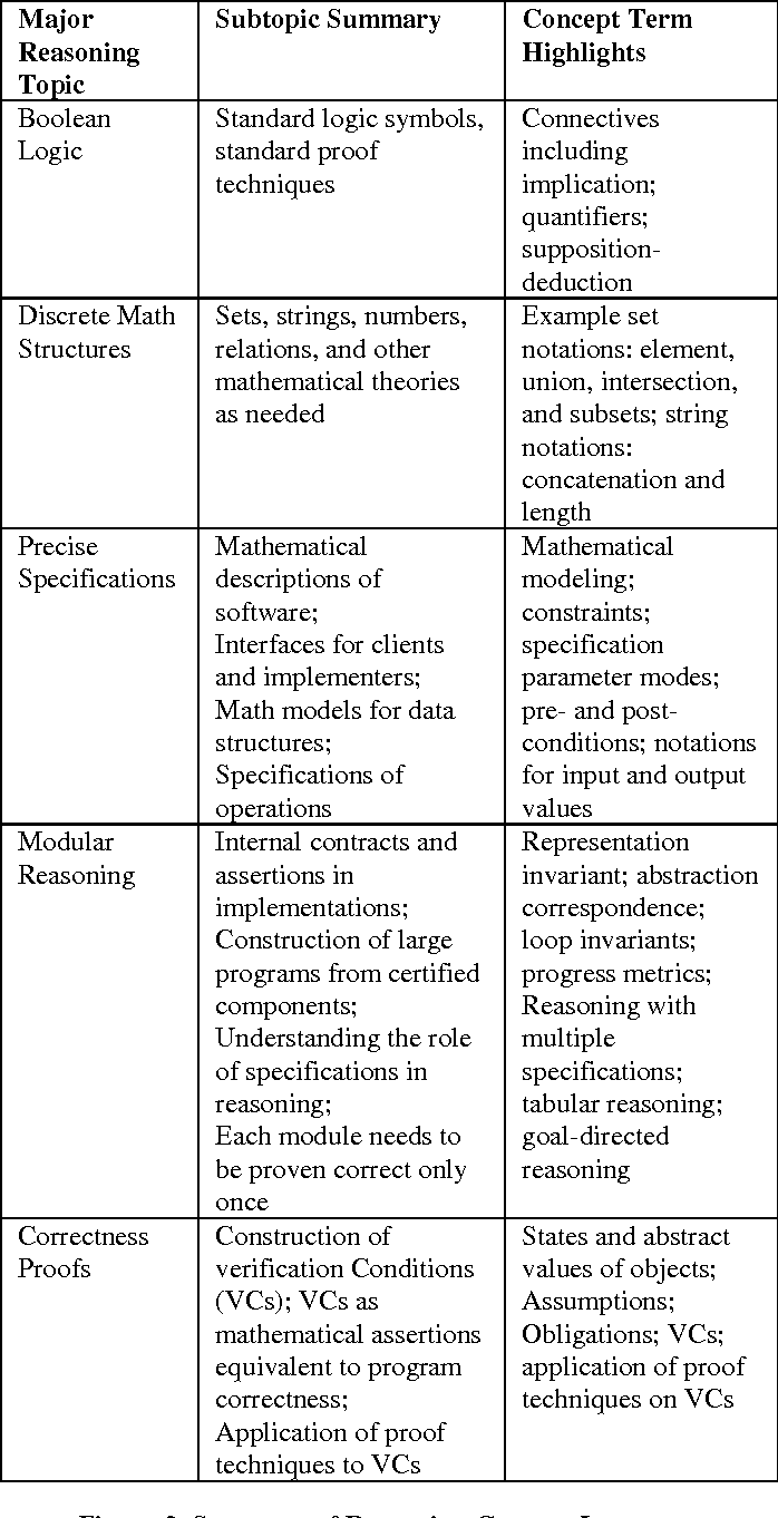 A reasoning concept inventory for computer science semantic scholar figure 3 buycottarizona Image collections