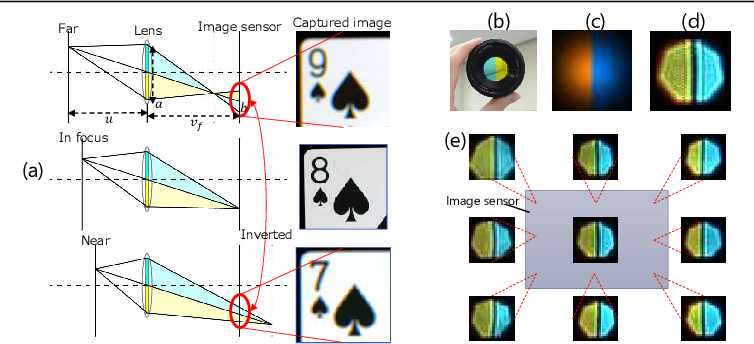 Figure 2 for Physical Cue based Depth-Sensing by Color Coding with Deaberration Network