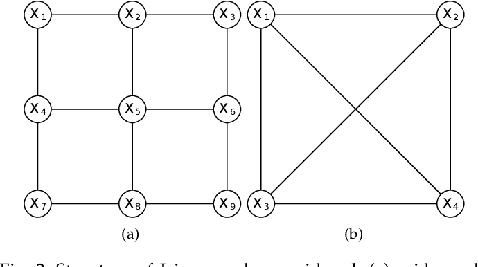 Figure 3 for Fixed Points of Belief Propagation -- An Analysis via Polynomial Homotopy Continuation