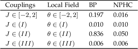 Figure 2 for Fixed Points of Belief Propagation -- An Analysis via Polynomial Homotopy Continuation
